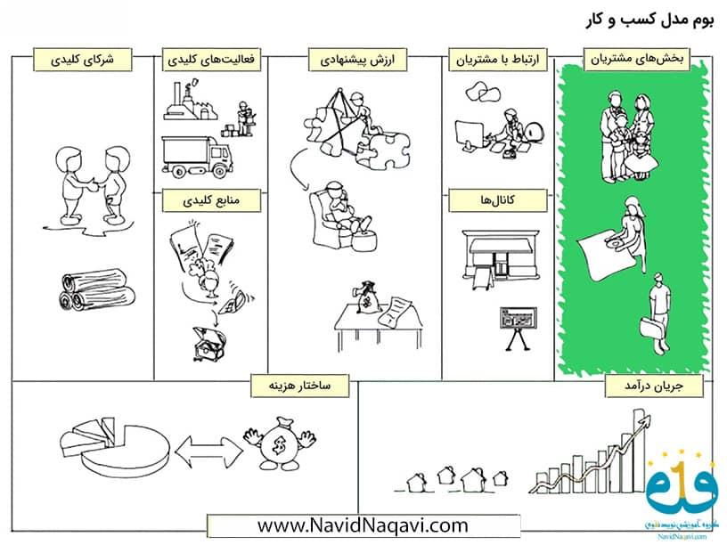 اموزش ساخت بوم مدل کسب و کار ، اموزش مدیریت کسب و کار ، منتورنیگ و منتور